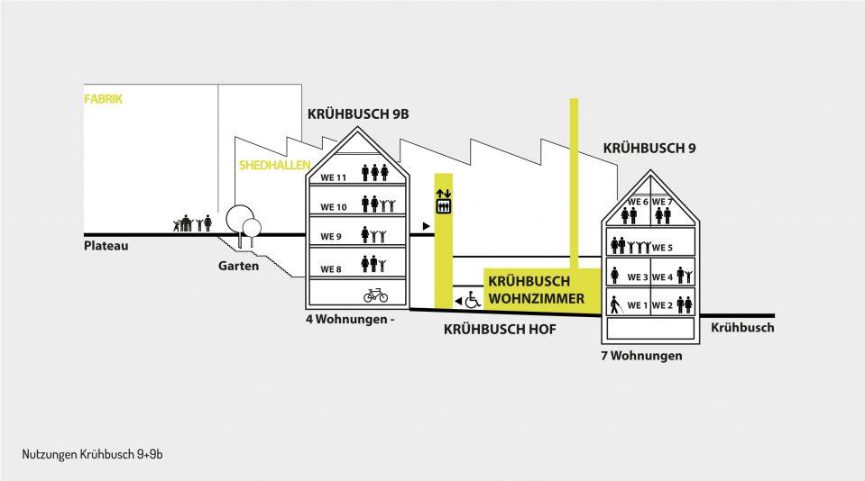 Nutzungen Krühbuschhof_web